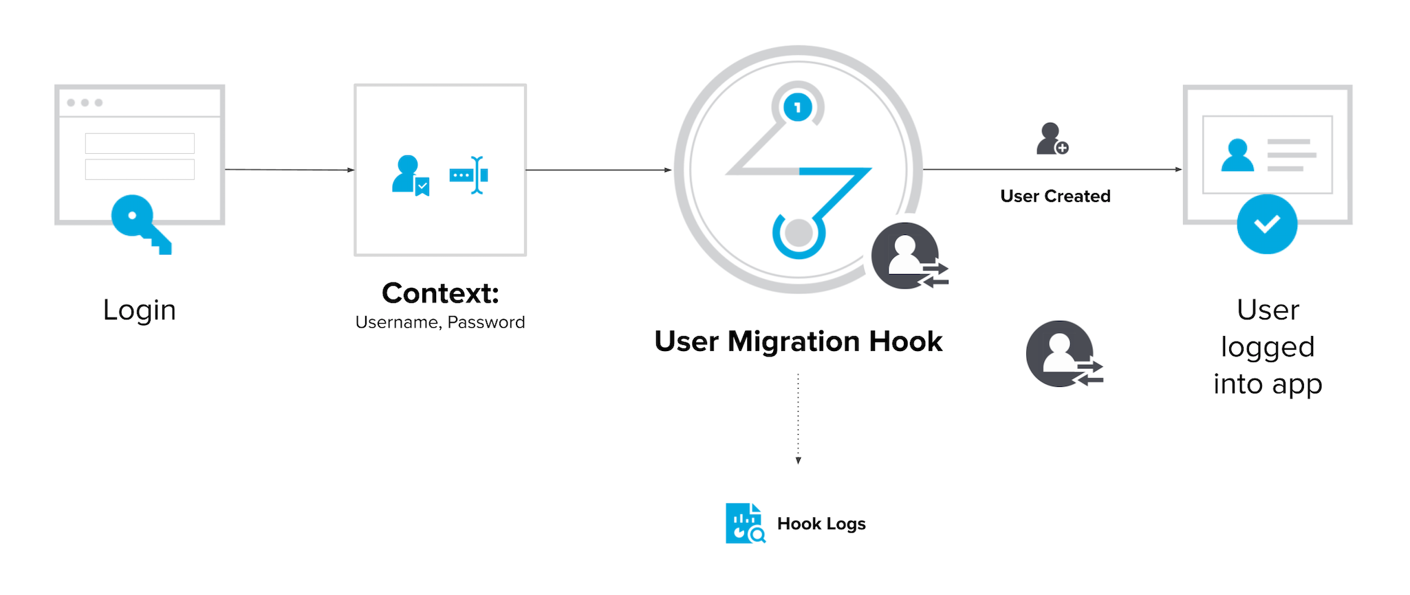 How a user migration hook works
