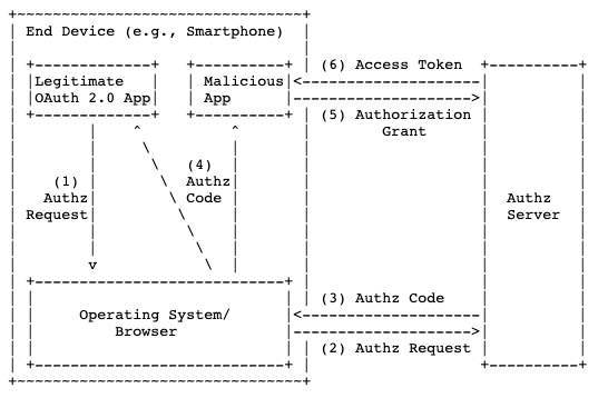 Using the AppAuth PKCE to Authenticate to your Electron Application